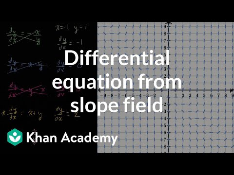 Worked example: equation from slope field | Differential equations ...