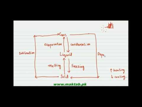 FSc Chemistry Book1, CH 2, LEC 4: Sublimation & Solvent Extraction