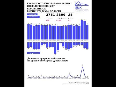 Итоги коронавирусной недели с 11 по 18 июня