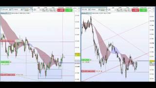 Scalping dal vivo su Dow Jones e Dax