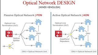Optical Network:TYPES OF Network Design for users -PON & AON