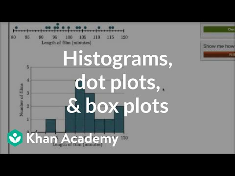 Comparing dot plots, histograms, and box plots (video
