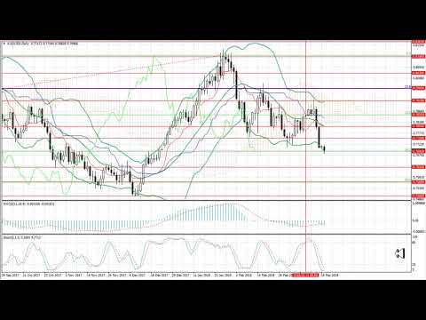 Weekly Forex forecast 19-23.03.2018: EUR/USD, GBP/USD, USD/JPY, AUD/USD, Gold