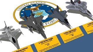 USAF Aircraft Type And Size Comparison 3D