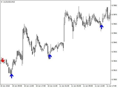 Arrow Trend Surfer Indicator ( Approved by MQL5 ) - Forex