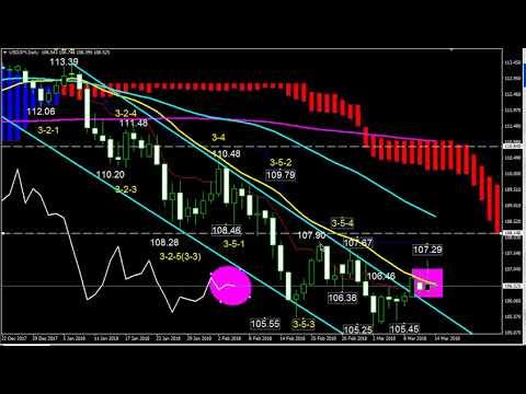 ドル円チャート分析(3月14日)のサムネイル