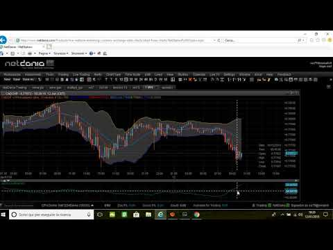 Video di trading di opzioni binarie iq option