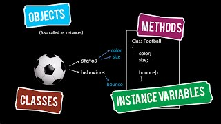 Java Tutorials 03 :  Objects , Classes , Methods , Instance Variables
