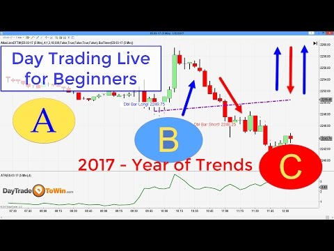 Day Traders ABC Method | Learning Price Action, Great for Beginners