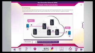 E-Learning Course on Next Generation Network (NGN) in Telecommunications.
