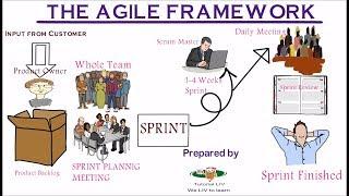 Lecture 4.9 : AGILE METHODOLOGY || AGILE SDLC (HINDI Session 1)