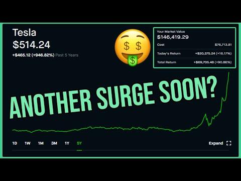 Tesla Stock Surging Soon? – Robinhood Investing | Tesla Stock Analysis (TSLA)