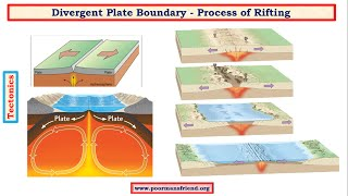 G11-Tectonics upsc ias: Divergant Plate Boundary-Formation of East African Rift Valley