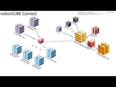 notionCUBE Live Example - notionCUBE Connect