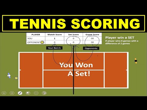 How Tennis Scoring Works | Beginners
