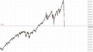 Wall Street – S&P 500 in Gefahr?