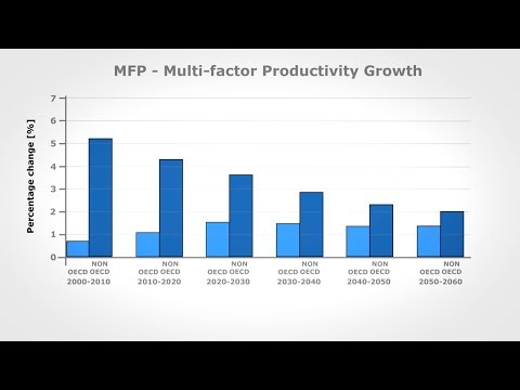 PS. In Theory: Economic Growth