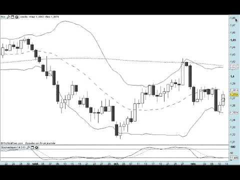Formation bourse La semaine boursière du 14/11 au 18/11/2011- prévisions