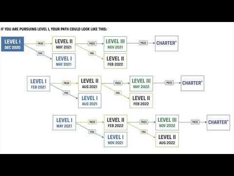 CFA Level 1 new exam options - Super Important stuff! - YouTube