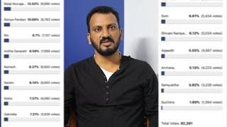 Bigg Boss 4 Tamil Voting Status | 10th Nov 2020 | NavarasaPattarai
