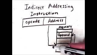 Addressing Modes 1: Basic Addressing Modes