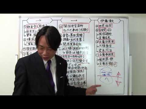 竹内の日本史 戦略図解ボード #052 松方財政と政党結成