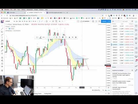 Investuojant į finansų rinką