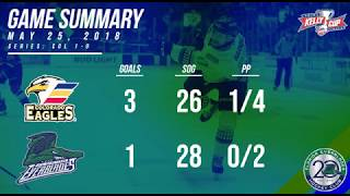 Everblades Drop Game 1 of the Kelly Cup Finals   Kholo.pk