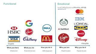 Purpose and your brand; Purpose HR Masterclass