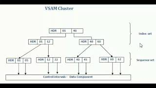 Introduction to VSAM