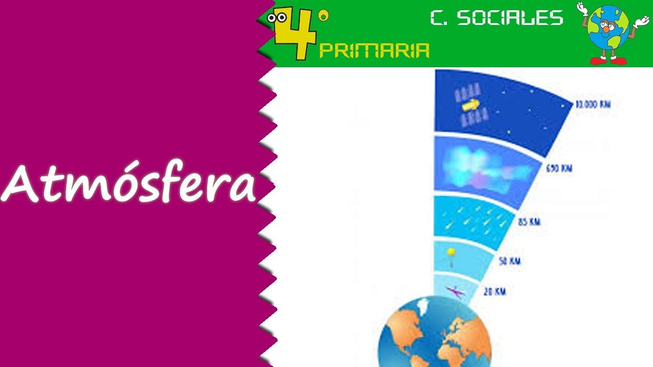 Ciencias Sociales. 4º Primaria. Tema 2. La atmósfera