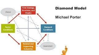 porter diamond theory case study german Michael porter put forth a theory in 1990 to explain why some countries are leaders in the production of certain products his work incorporates certain elements of previous international trade theories but also makes some important new discoveries.