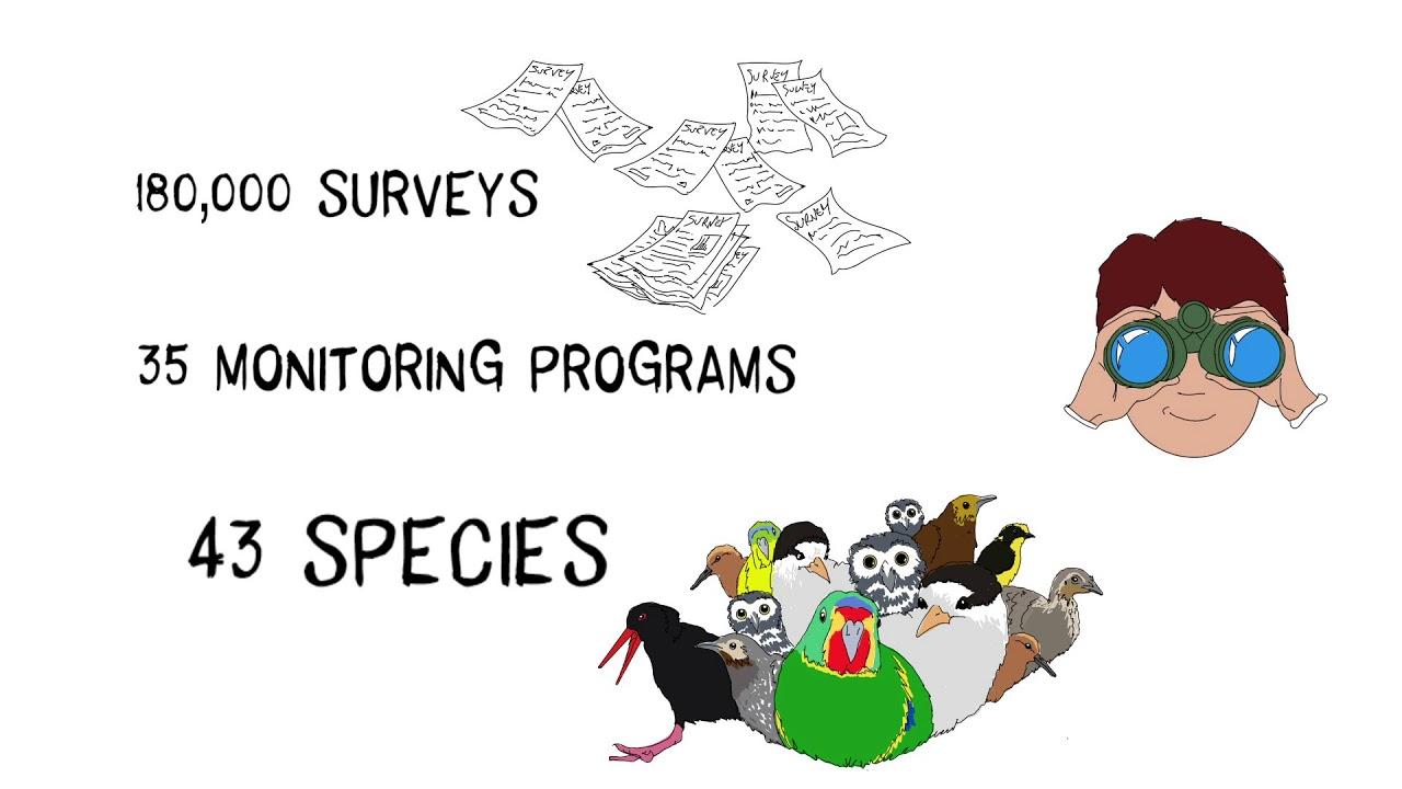 Australia's Threatened Bird Index