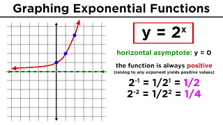 Evaluating And Graphing Exponential Functions