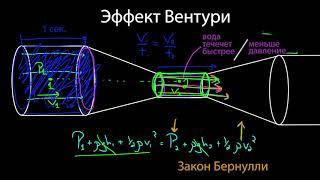 Эффект Вентури и трубка Пито  | Жидкости  | Физика