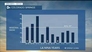 La Nina has officially formed and will likely persist into winter