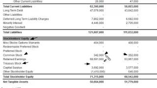 Treasury Stock on the Balance Sheet