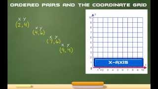 Ordered Pairs And The Coordinate Grid The Easy Way!