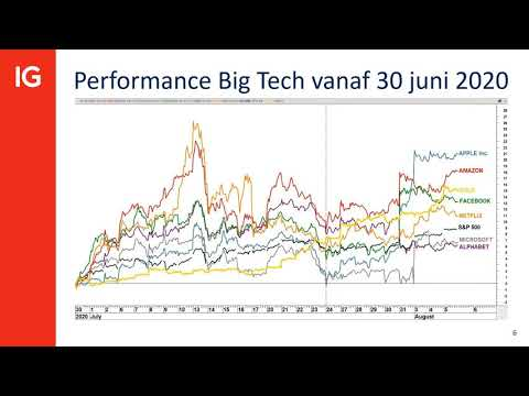 "US Earnings Webinar Sessie: Final Whistle ""It´s all in the charts"" - met Edward Loef"