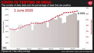 Covid 19 Testing In India: Number Of Tests And Percentage Of Positive Cases | India Today DIU Video