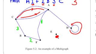 Introduction to Graph Theory - Part 1