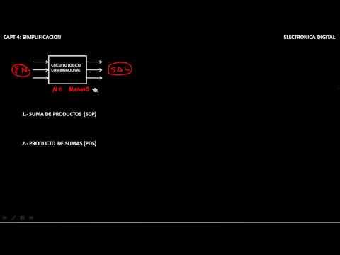 CIRCUITOS LOGICOS COMBINACIONLES CAPT 4 PARTE_1 SUMA DE PRODUCTOS Y PRODUCTO DE SUMAS