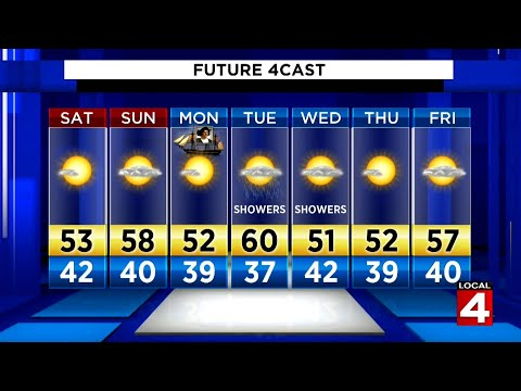 Metro Detroit weekend weather forecast