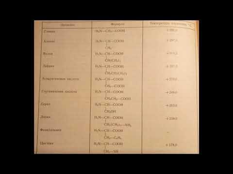 Аминокислоты названия и формулы