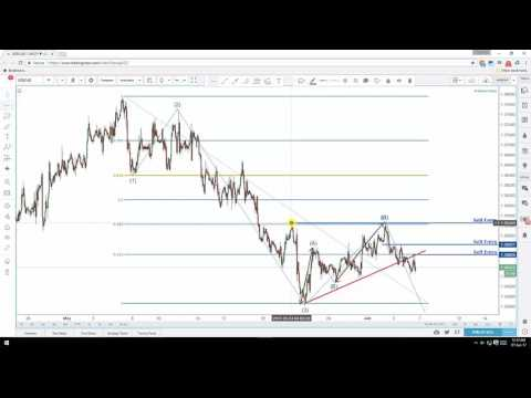 graph Forex Analytics: Daily Video Technical Analysis | USD/CAD | 6th June 2017