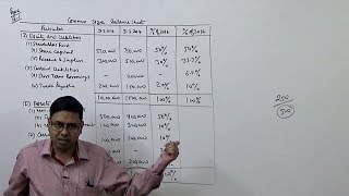 Financial Statement Analysis (Introduction) ~ Comparative & Common Size Balance Sheet
