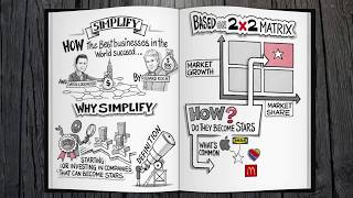 """""""Simplify"""" by Richard Koch book summary"""