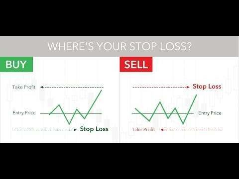 How to Set a Stop-Loss & Where to Set Stop-Loss?