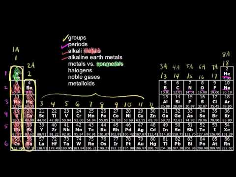 The periodic table - classification of elements (video) Khan Academy