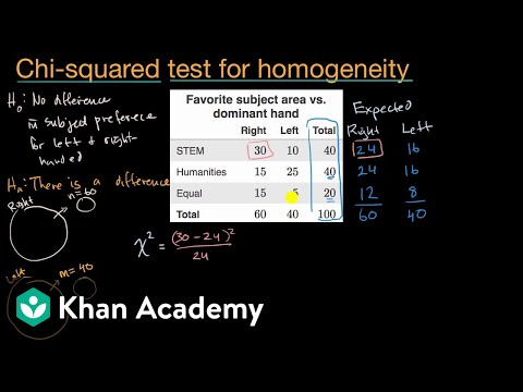 Introduction to the chi-square test for homogeneity